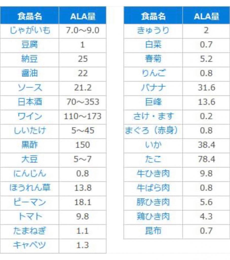 5-ALAが含まれている食品の表